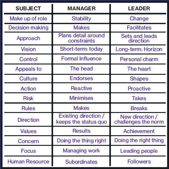 Leadership versus management table to compare the two