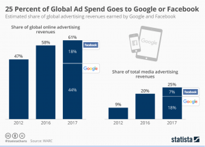 Digital Advertising Trend - MyStartupLand