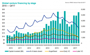 VC Trends To Keep An Eye On - MyStartupLand