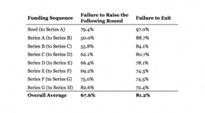 relationship between failure with rounds of funding - MyStartupLand