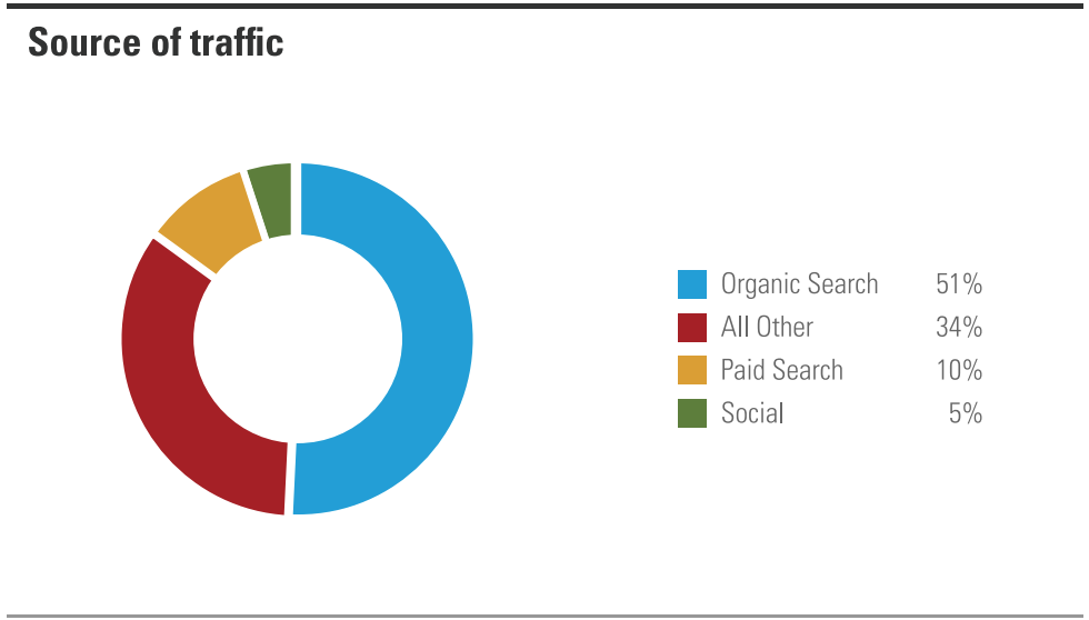 Website Traffic Share - MyStartupLand