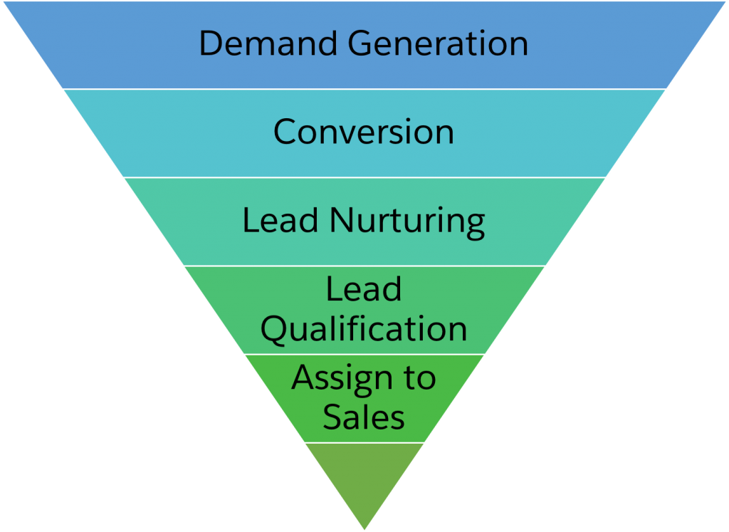 User Funnel - MyStartupLand